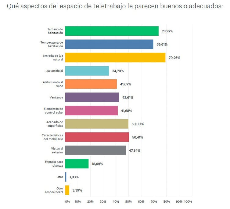 Aspectos adecuados del espacio de teletrabajo en casa. Estudio [COVID-HAB]. Datos preliminares., Author provided